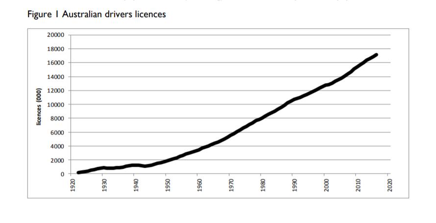 australian drivers licenses