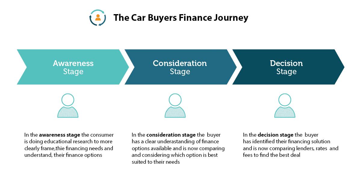 car buyers finance journey